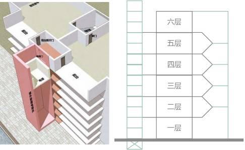 贯通门侧可从正面直接进入电梯,非贯通门则从背面楼梯间进入电梯.